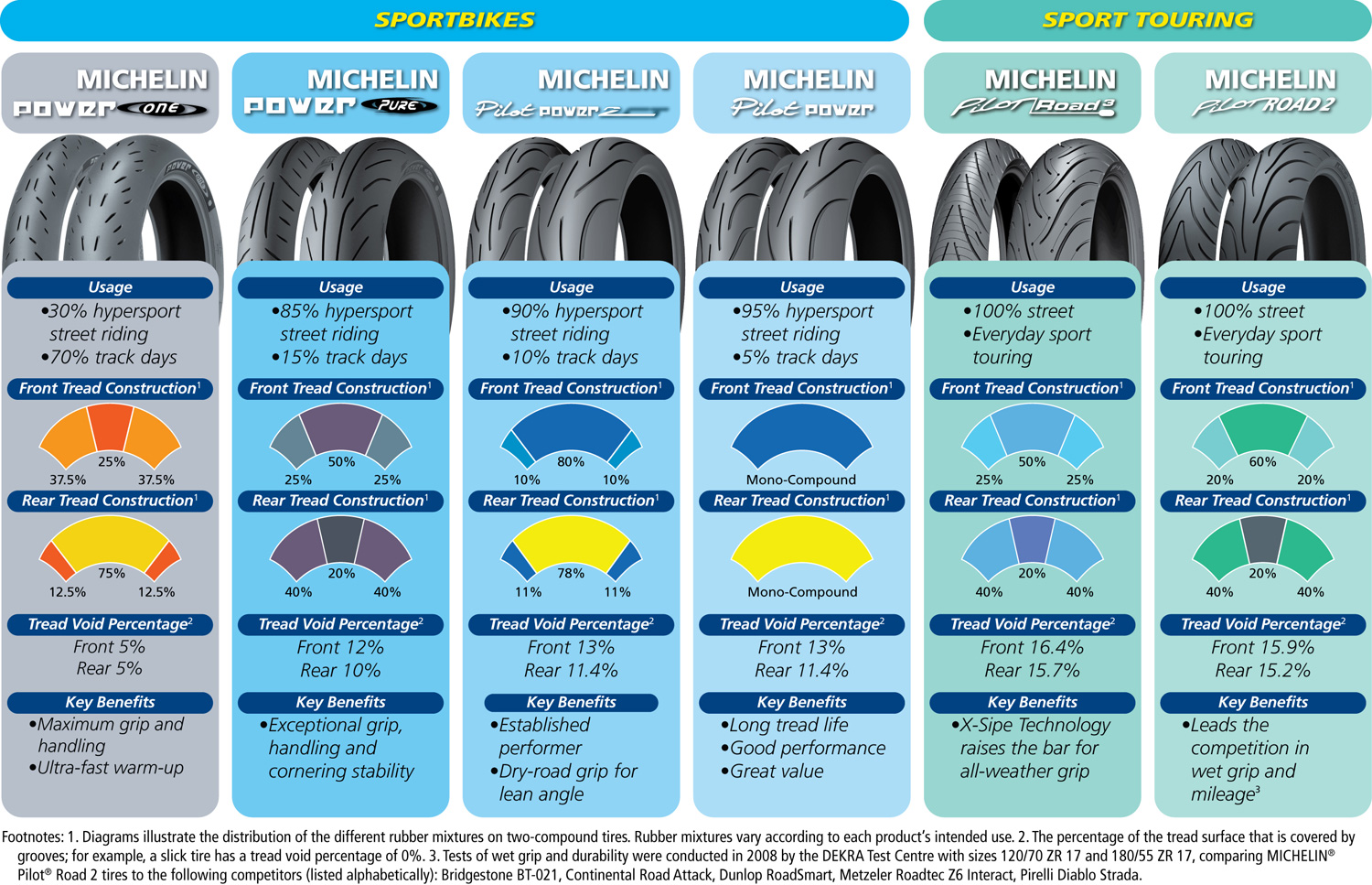 Michelin Pilot Road 4 Tires Review Page 4 Ducati Ms
